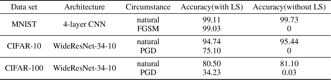 Figure 1 for Label Smoothing and Adversarial Robustness