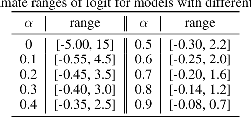 Figure 3 for Label Smoothing and Adversarial Robustness