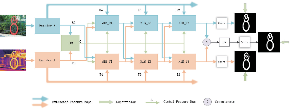 Figure 1 for Multi-interactive Encoder-decoder Network for RGBT Salient Object Detection