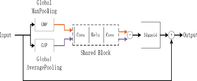 Figure 3 for Multi-interactive Encoder-decoder Network for RGBT Salient Object Detection