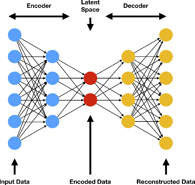 Figure 1 for A Mathematical Introduction to Generative Adversarial Nets (GAN)