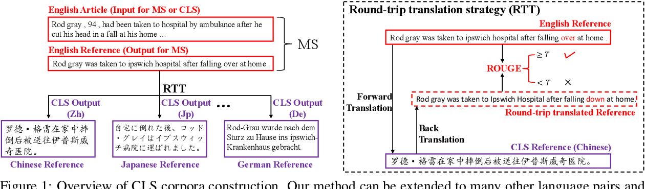 Figure 1 for NCLS: Neural Cross-Lingual Summarization
