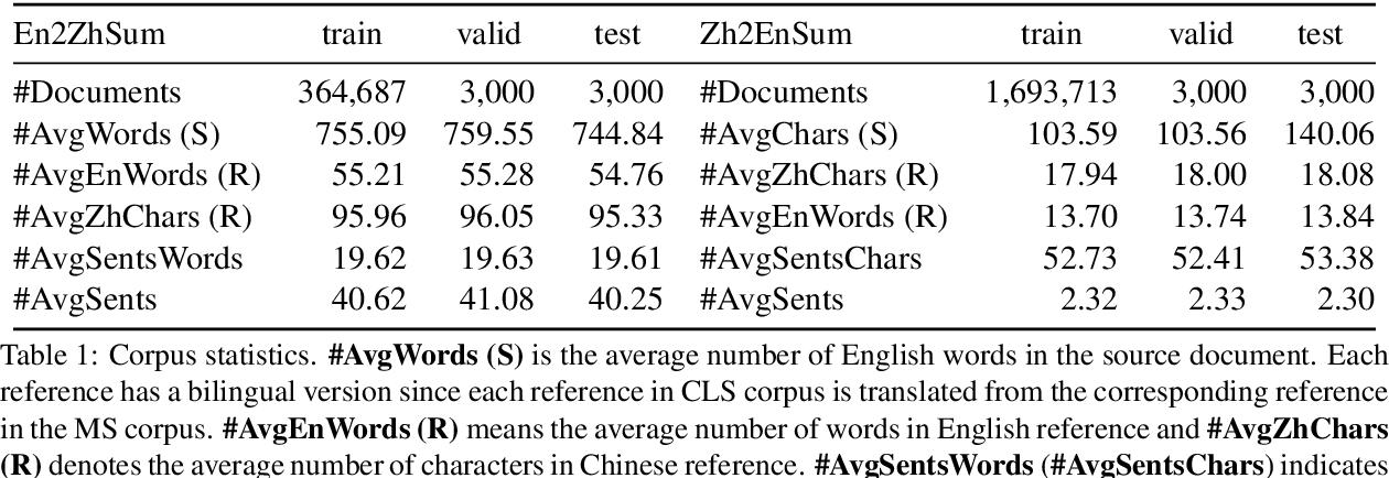 Figure 2 for NCLS: Neural Cross-Lingual Summarization