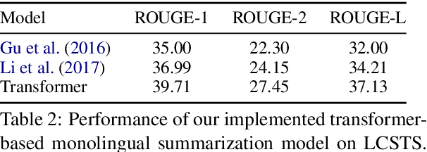 Figure 4 for NCLS: Neural Cross-Lingual Summarization