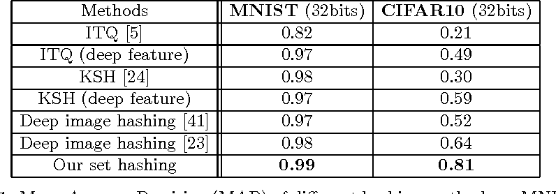 Figure 2 for Deep Image Set Hashing