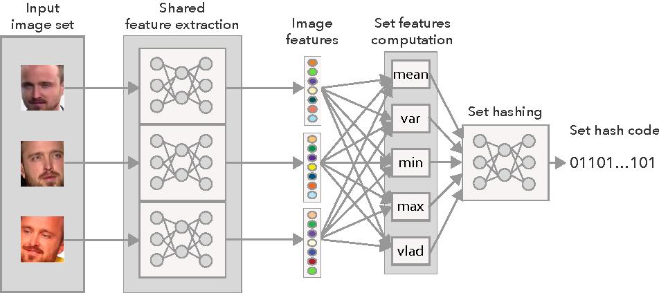 Figure 1 for Deep Image Set Hashing