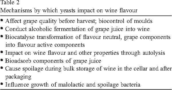 Yeast interactions and wine flavour  - Semantic Scholar