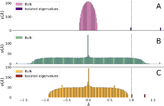 Figure 1 for Optimal Laplacian regularization for sparse spectral community detection