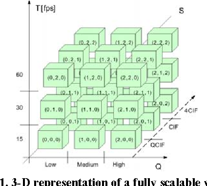 Figure 1. 3-D representation of a fully scalable video bitstream in a group of pictures.