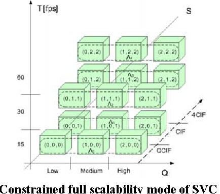 Figure 2: Constrained full scalability mode of SVC bit-stream in a group of pictures.
