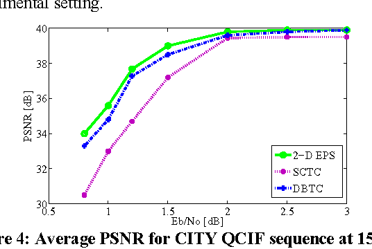 Figure 4: Average PSNR for CITY QCIF sequence at 15 fps at different ob NE / for AWGN channel at 260 kbps.