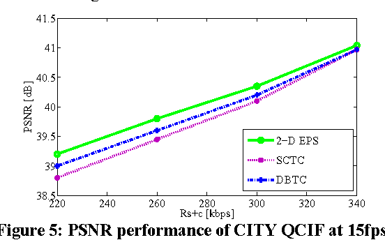 Figure 5: PSNR performance of CITY QCIF at 15fps at different bit rates at ob NE / = 2dB.