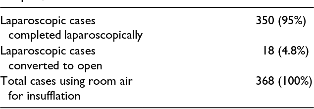 Table 1 from Laparoscopy Using Room Air Insufflation in a