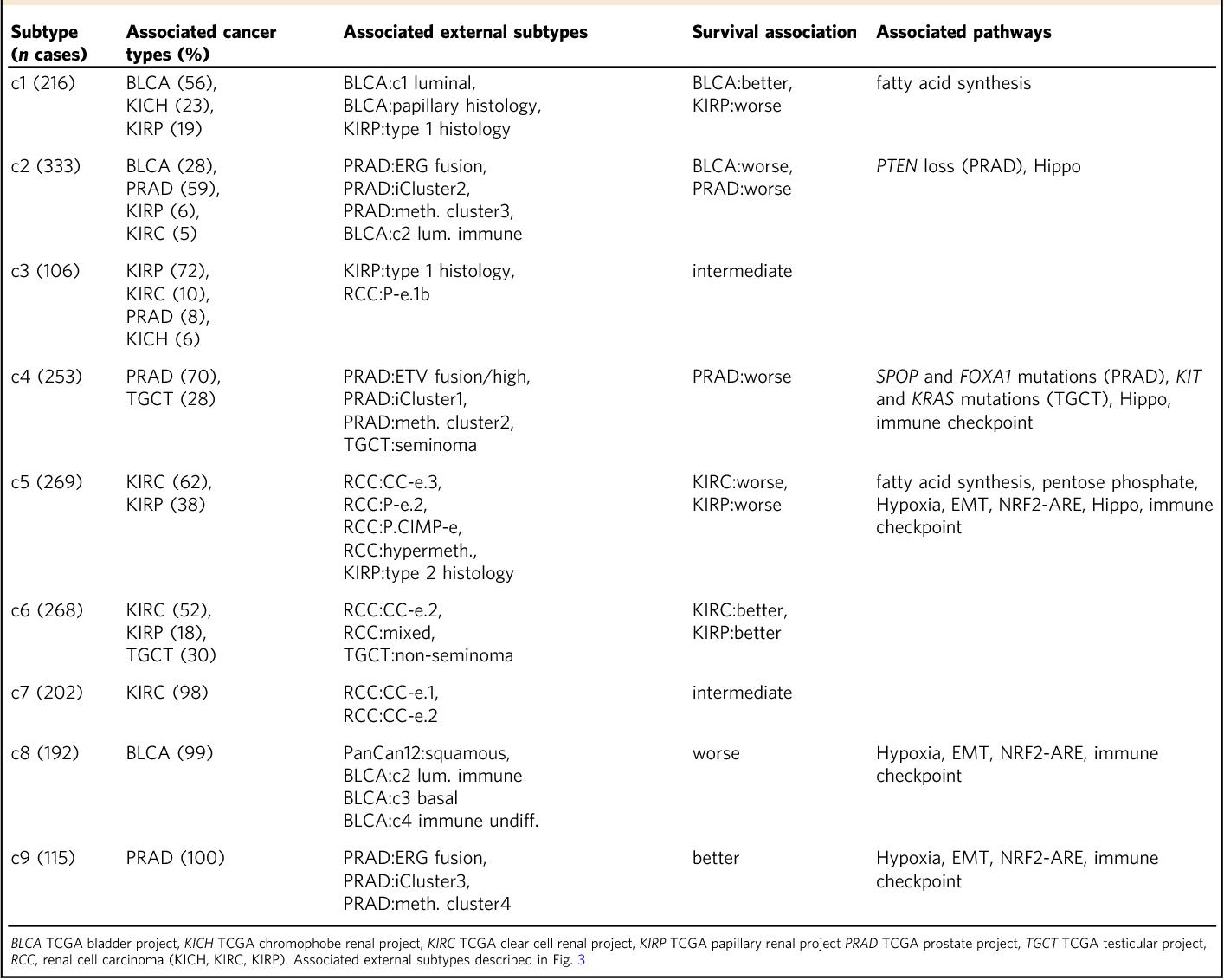 Pan Urologic Cancer Genomic Subtypes That Transcend Tissue Of Origin
