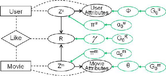 Figure 3 for Infinite Hidden Relational Models