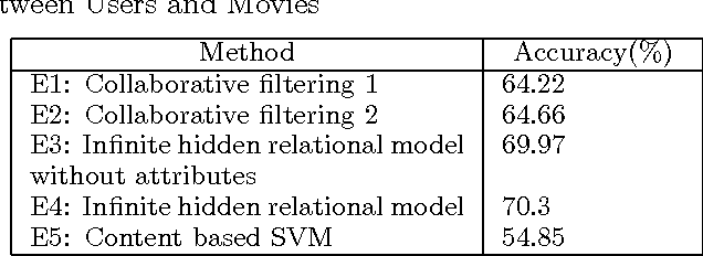 Figure 2 for Infinite Hidden Relational Models