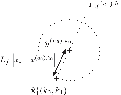 Figure 3 for Min Max Generalization for Two-stage Deterministic Batch Mode Reinforcement Learning: Relaxation Schemes