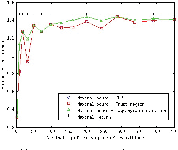 Figure 4 for Min Max Generalization for Two-stage Deterministic Batch Mode Reinforcement Learning: Relaxation Schemes