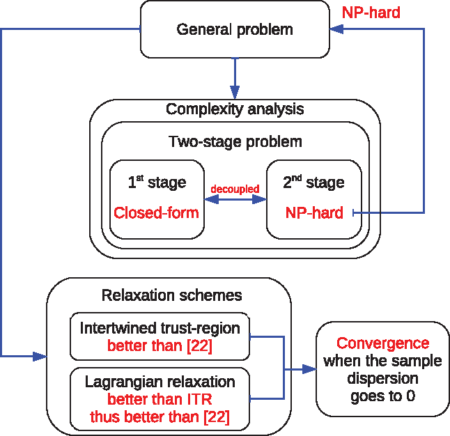 Figure 1 for Min Max Generalization for Two-stage Deterministic Batch Mode Reinforcement Learning: Relaxation Schemes