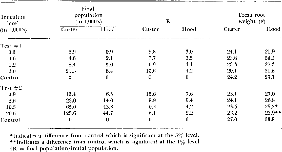 Table 1. Rate of reproduction (R) and effect of ¢;ricottemoides simile on growth of Custer and Hood soybean.
