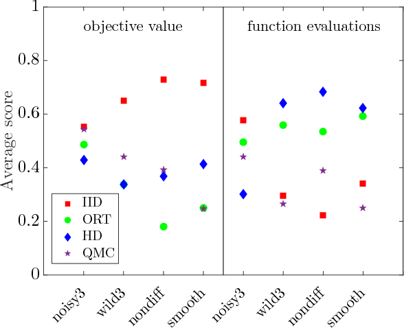 Figure 1 for Structured Evolution with Compact Architectures for Scalable Policy Optimization