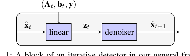 Figure 1 for Adaptive Neural Signal Detection for Massive MIMO