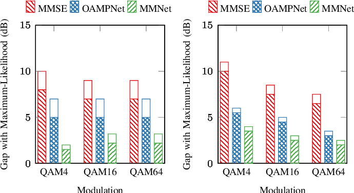 Figure 4 for Adaptive Neural Signal Detection for Massive MIMO