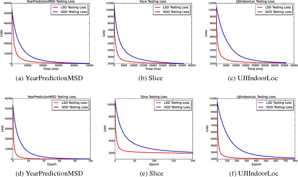 Figure 4 for Lsh-sampling Breaks the Computation Chicken-and-egg Loop in Adaptive Stochastic Gradient Estimation