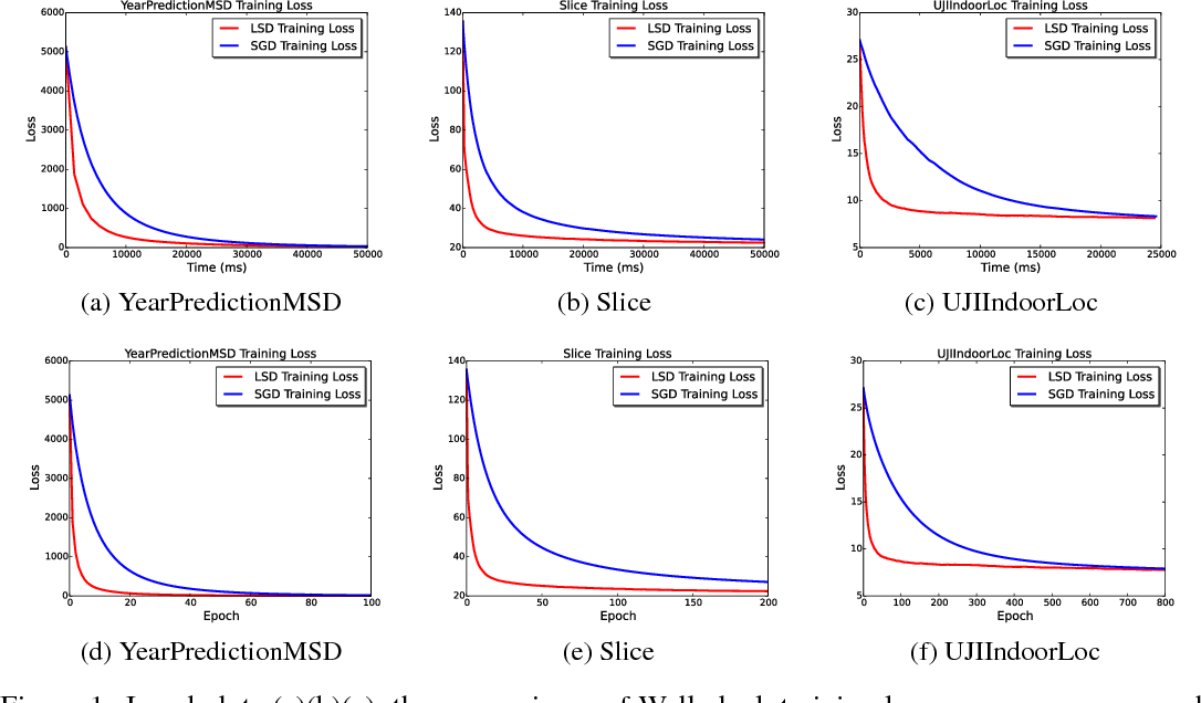Figure 1 for Lsh-sampling Breaks the Computation Chicken-and-egg Loop in Adaptive Stochastic Gradient Estimation