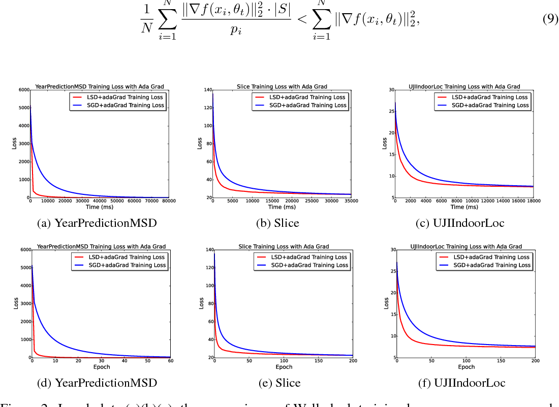 Figure 2 for Lsh-sampling Breaks the Computation Chicken-and-egg Loop in Adaptive Stochastic Gradient Estimation