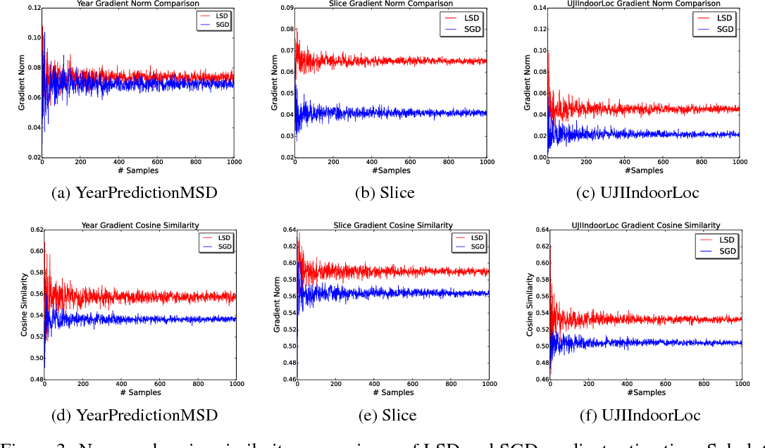 Figure 3 for Lsh-sampling Breaks the Computation Chicken-and-egg Loop in Adaptive Stochastic Gradient Estimation