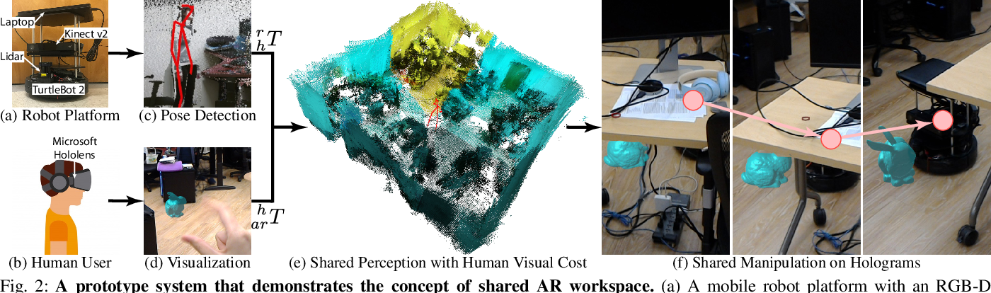 Figure 2 for Human-Robot Interaction in a Shared Augmented Reality Workspace