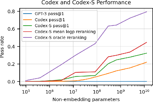 Figure 1 for Evaluating Large Language Models Trained on Code