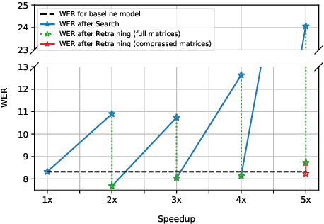 Figure 3 for Iterative Compression of End-to-End ASR Model using AutoML