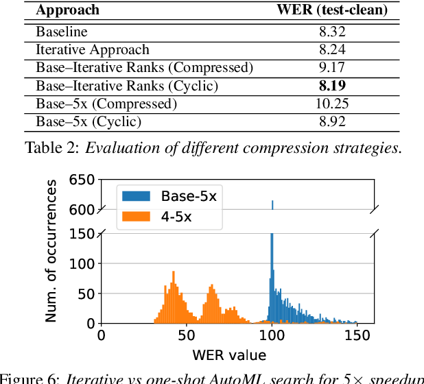 Figure 4 for Iterative Compression of End-to-End ASR Model using AutoML