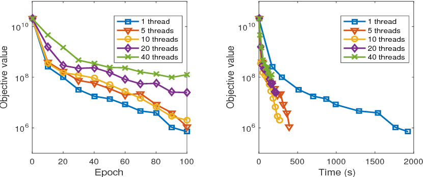 Figure 4 for On the Convergence of Asynchronous Parallel Iteration with Unbounded Delays