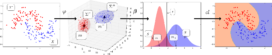 Figure 3 for Extreme Entropy Machines: Robust information theoretic classification