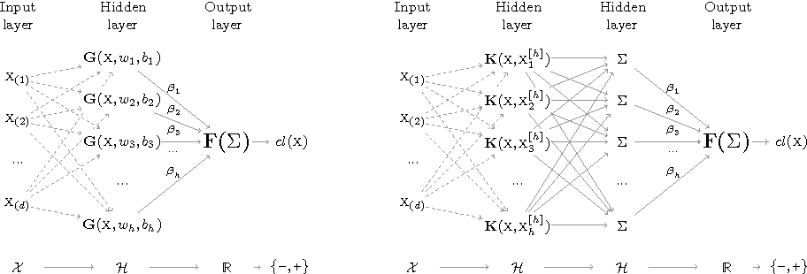 Figure 1 for Extreme Entropy Machines: Robust information theoretic classification