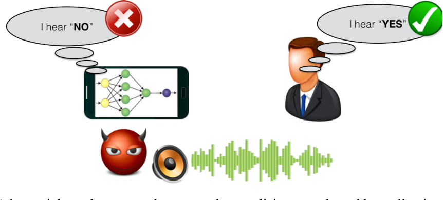 Figure 1 for Did you hear that? Adversarial Examples Against Automatic Speech Recognition
