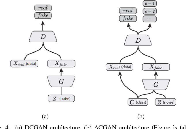 Figure 4 for GAN-based Synthetic Medical Image Augmentation for increased CNN Performance in Liver Lesion Classification