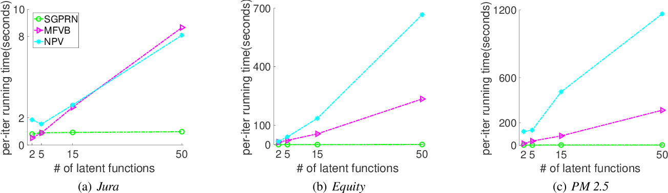 Figure 1 for Scalable Variational Gaussian Process Regression Networks