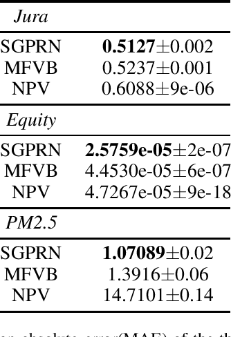 Figure 2 for Scalable Variational Gaussian Process Regression Networks