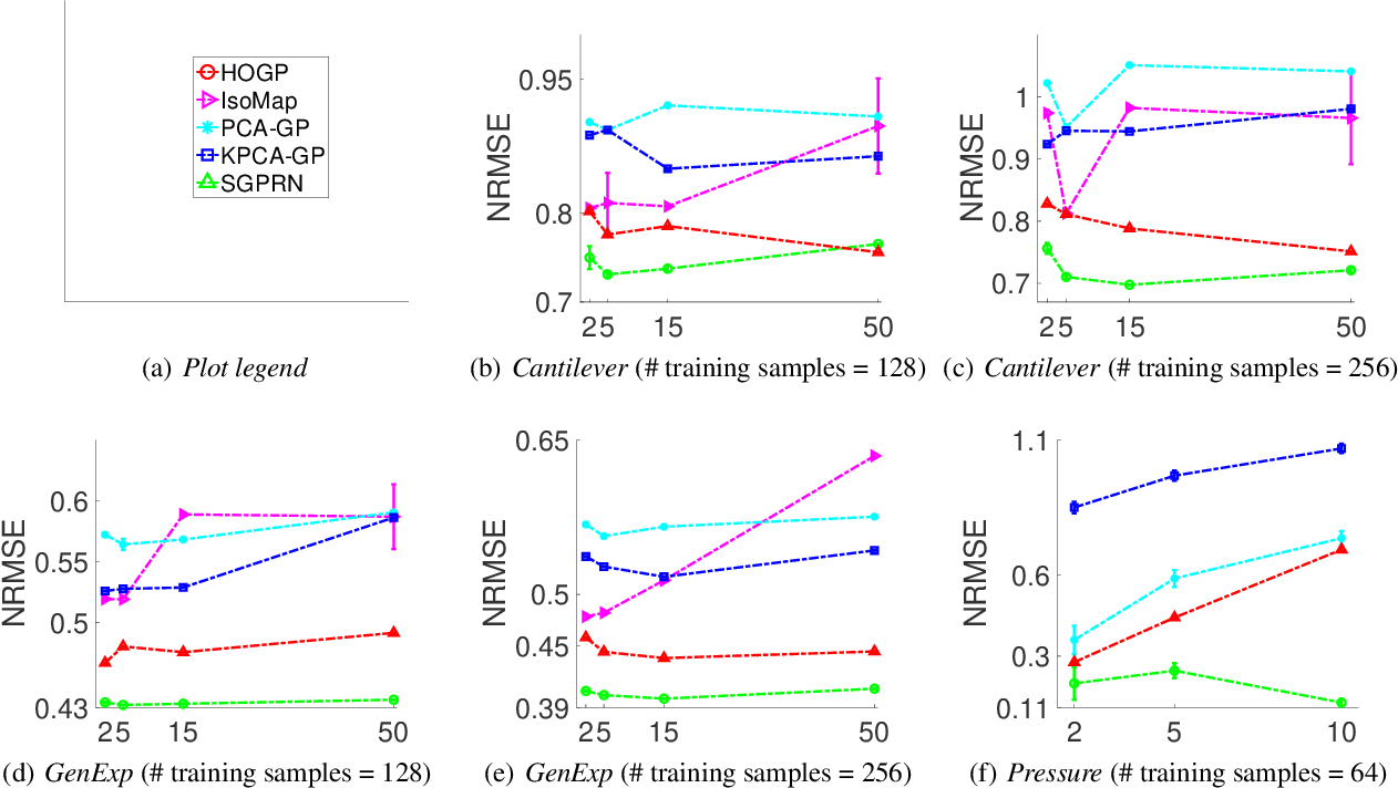 Figure 3 for Scalable Variational Gaussian Process Regression Networks