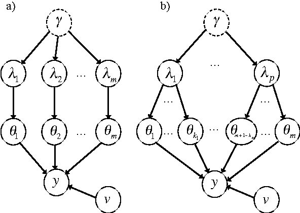 Figure 1 for Convex vs nonconvex approaches for sparse estimation: GLasso, Multiple Kernel Learning and Hyperparameter GLasso