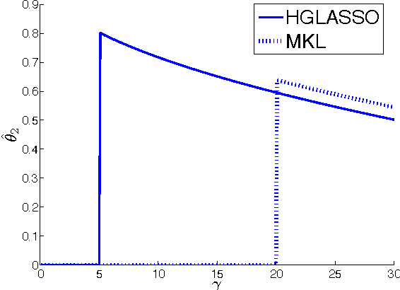 Figure 2 for Convex vs nonconvex approaches for sparse estimation: GLasso, Multiple Kernel Learning and Hyperparameter GLasso