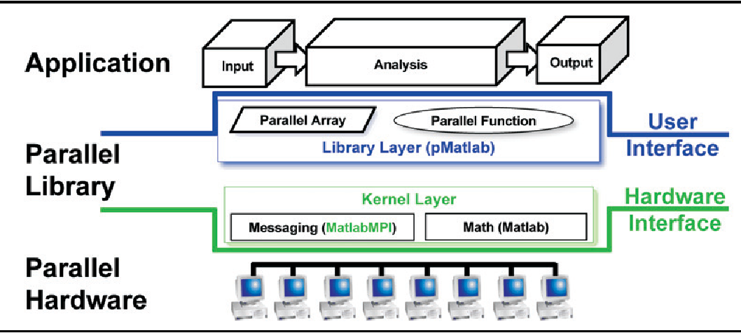 Figure 7 from 'pMATLAB Parallel MATLAB Library' - Semantic
