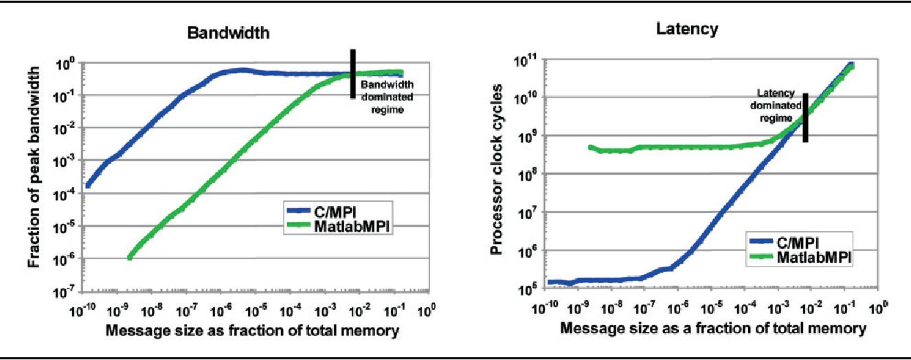 PDF] 'pMATLAB Parallel MATLAB Library' - Semantic Scholar