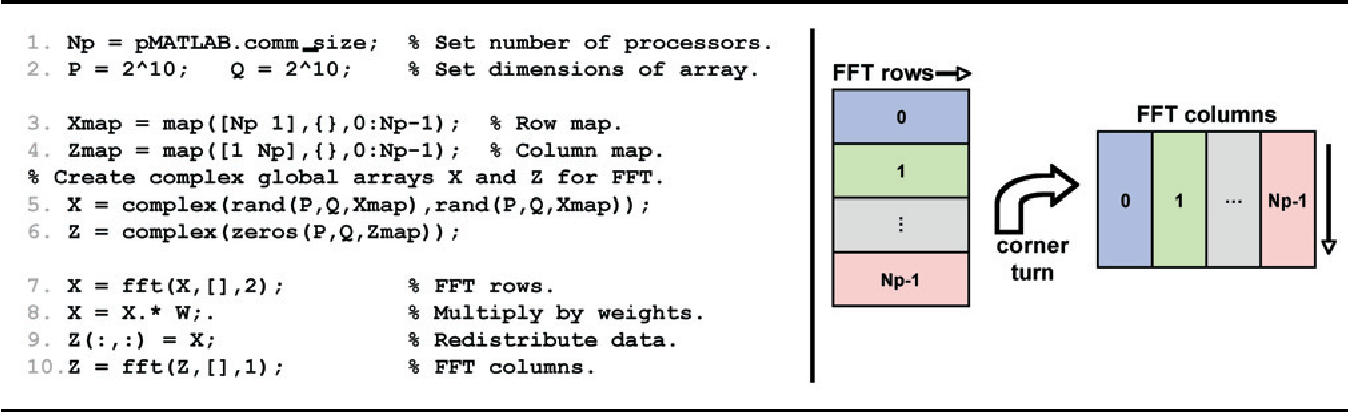 Figure 4 from 'pMATLAB Parallel MATLAB Library' - Semantic