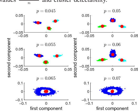 Figure 2 for Phase Transitions and a Model Order Selection Criterion for Spectral Graph Clustering