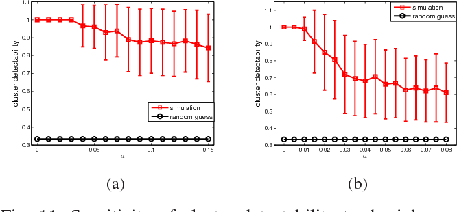 Figure 3 for Phase Transitions and a Model Order Selection Criterion for Spectral Graph Clustering